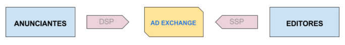 proceso real time bidding adwords