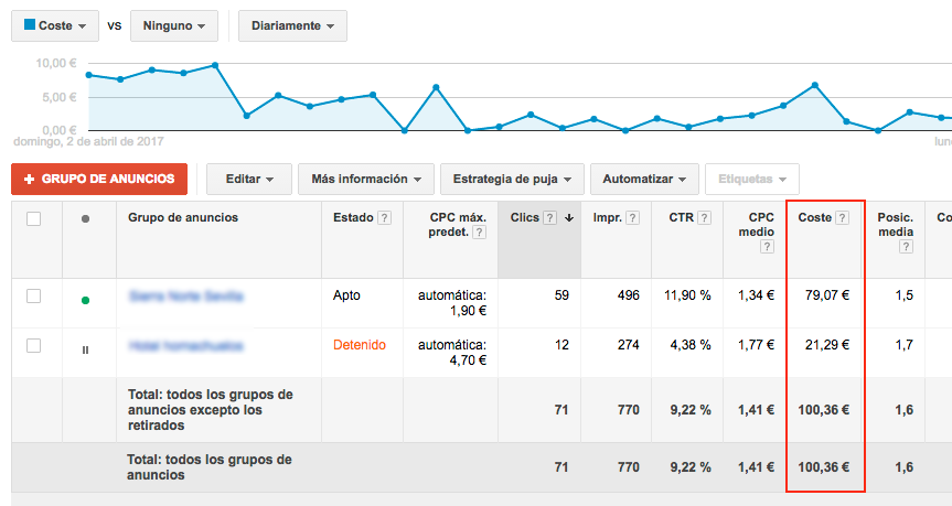 costes de google adwords
