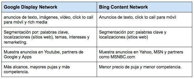 diferencias entre content network bing y google display