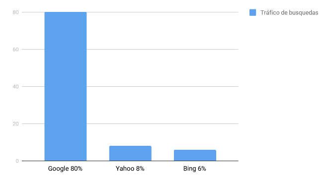 trafico de busquedas entre google bing y yahoo