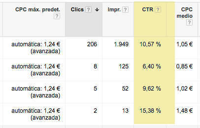 CTR columna de adwords