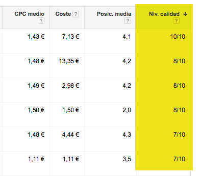 columna quality score adwords