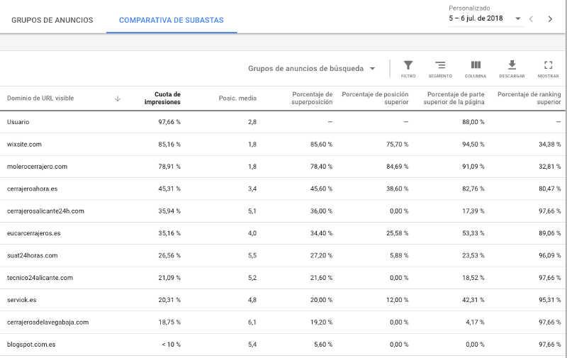 informe de subastas google adwords